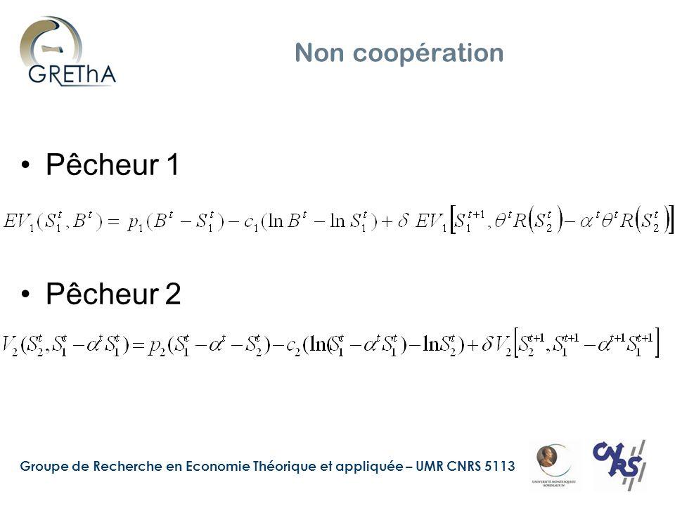 Groupe de Recherche en Economie Théorique et appliquée – UMR CNRS 5113 Non coopération (2) Entreprise : Solution :