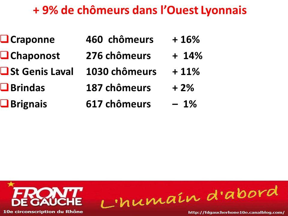  Craponne460 chômeurs+ 16%  Chaponost276 chômeurs+ 14%  St Genis Laval1030 chômeurs + 11%  Brindas187 chômeurs+ 2%  Brignais 617 chômeurs – 1% +