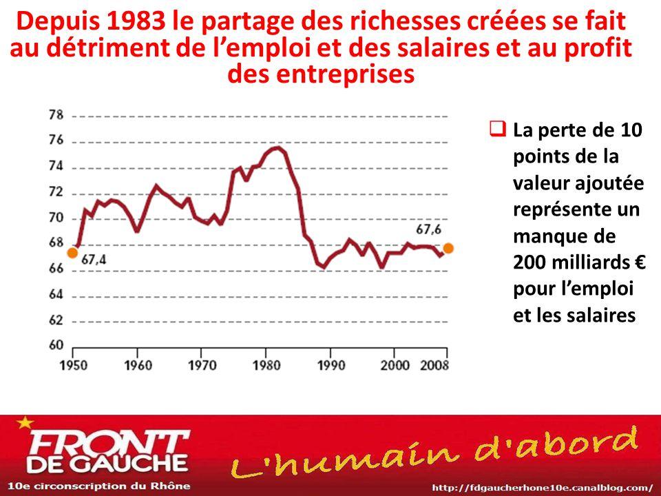  La perte de 10 points de la valeur ajoutée représente un manque de 200 milliards € pour l'emploi et les salaires Depuis 1983 le partage des richesse