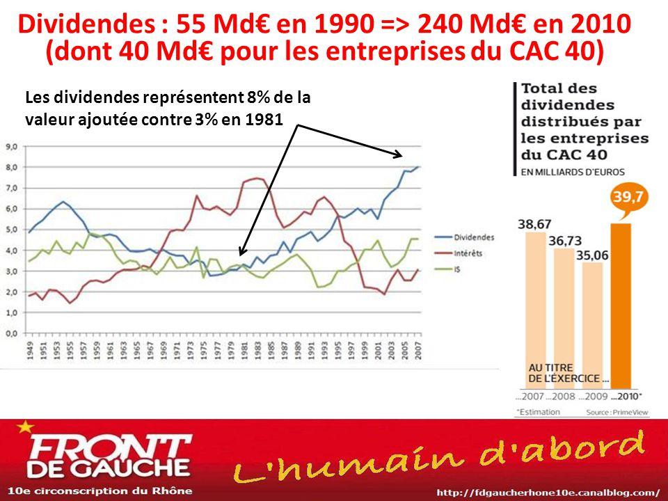 Dividendes : 55 Md€ en 1990 => 240 Md€ en 2010 (dont 40 Md€ pour les entreprises du CAC 40) Les dividendes représentent 8% de la valeur ajoutée contre