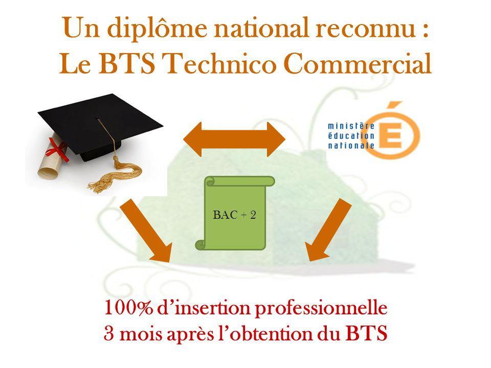 Un diplôme national reconnu : Le BTS Technico Commercial 100% d'insertion professionnelle 3 mois après l'obtention du BTS BAC + 2