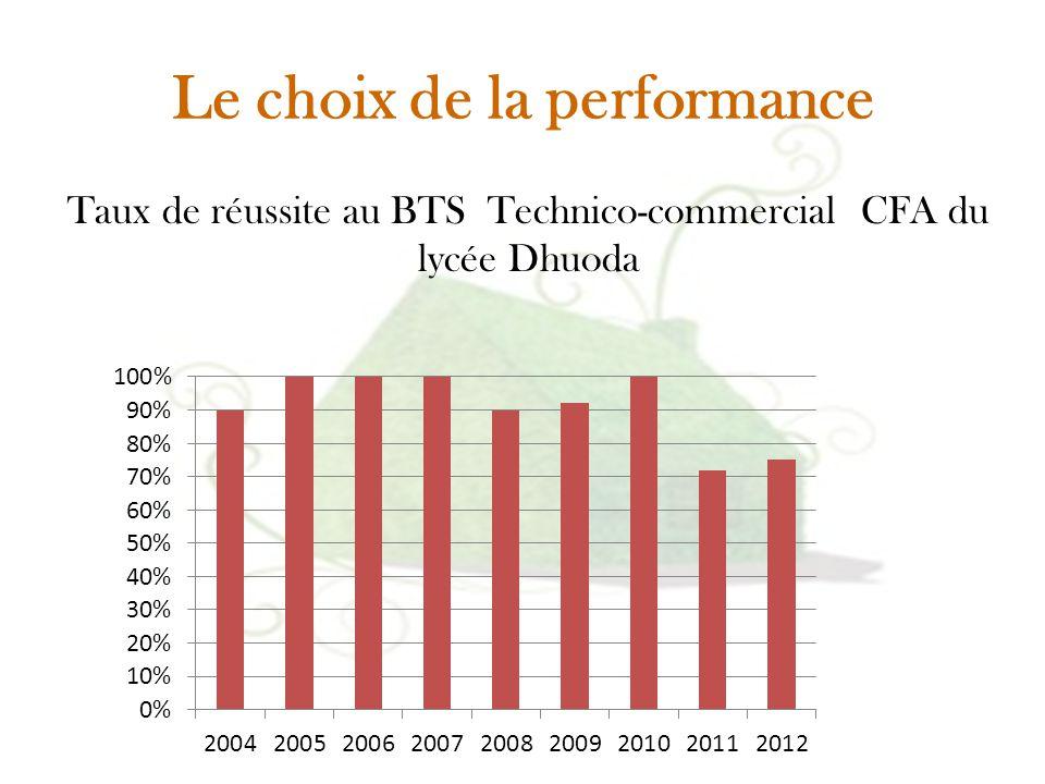 Le choix de la performance Taux de réussite au BTS Technico-commercial CFA du lycée Dhuoda