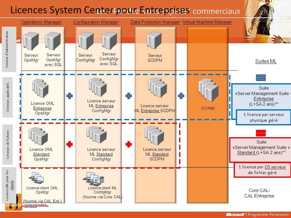 Serveur OpsMgr Licence OML Entreprise OpsMgr Licence OML Standard OpsMgr Licence client OML OpsMgr (fournie via CAL Ent.) Serveur ConfigMgr Licence se