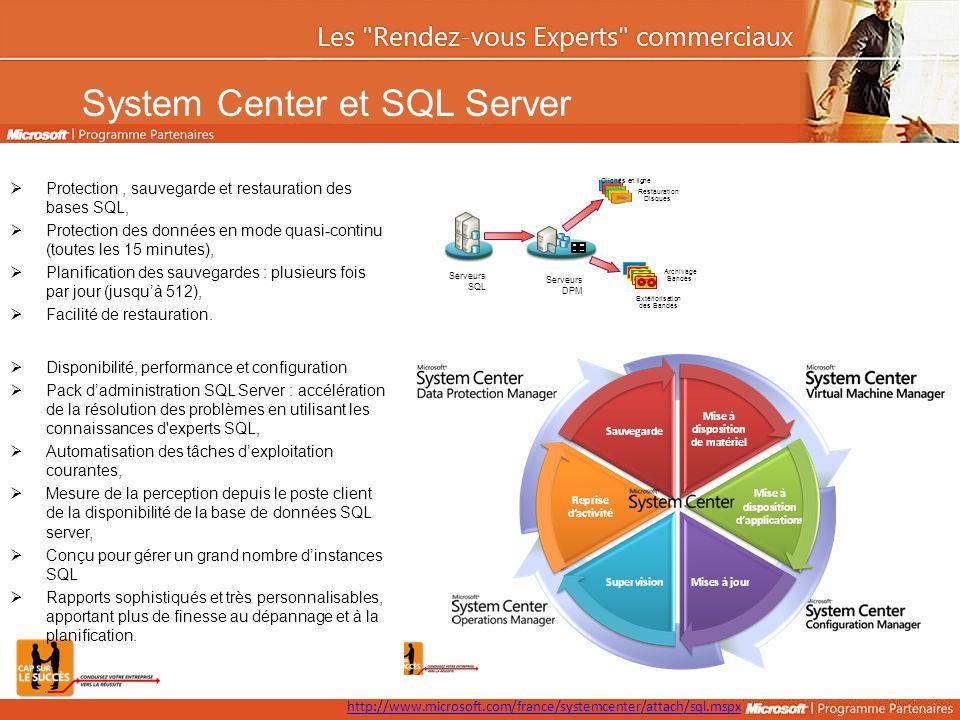 System Center et SQL Server  Disponibilité, performance et configuration  Pack d'administration SQL Server : accélération de la résolution des problèmes en utilisant les connaissances d experts SQL,  Automatisation des tâches d'exploitation courantes,  Mesure de la perception depuis le poste client de la disponibilité de la base de données SQL server,  Conçu pour gérer un grand nombre d'instances SQL  Rapports sophistiqués et très personnalisables, apportant plus de finesse au dépannage et à la planification.