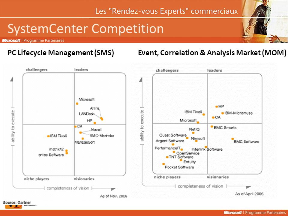SystemCenter Competition PC Lifecycle Management (SMS)Event, Correlation & Analysis Market (MOM)