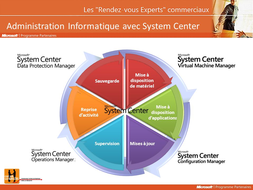 Administration Informatique avec System Center Mise à disposition de matériel Mise à disposition d'applications Mises à jourSupervision Reprise d'acti