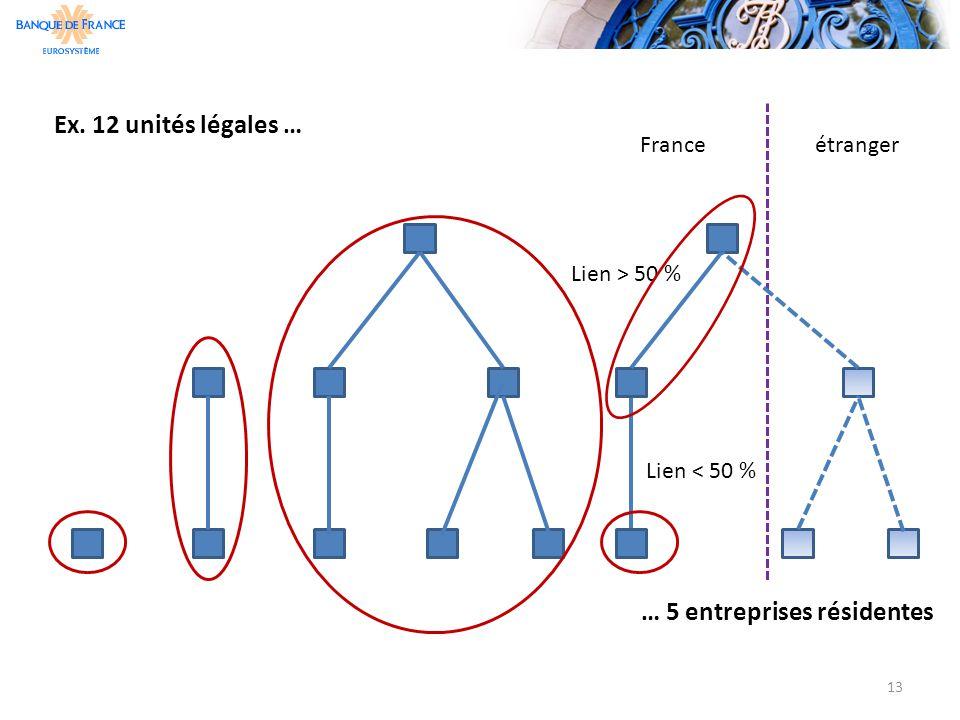 Paris, 17 octobre 2011 - L'Observatoire des entreprisesBanque de France – direction des Entreprises 13 Ex. 12 unités légales … … 5 entreprises résiden