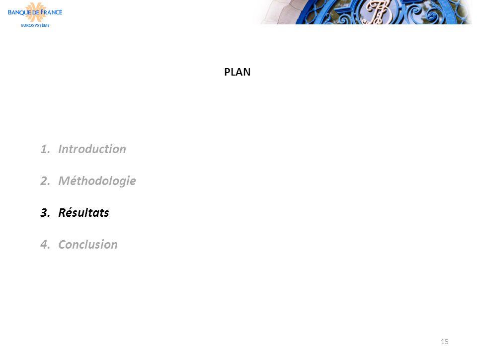 PLAN 15 1.Introduction 2.Méthodologie 3.Résultats 4.Conclusion