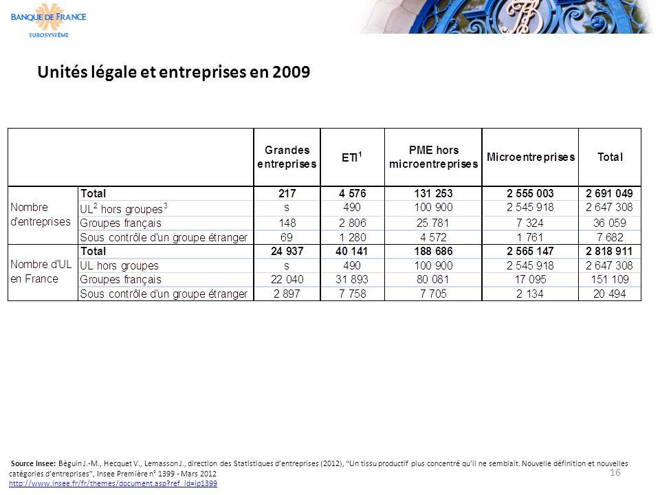 """16 Unités légale et entreprises en 2009 Source Insee: Béguin J.-M., Hecquet V., Lemasson J., direction des Statistiques d'entreprises (2012), """"Un tiss"""