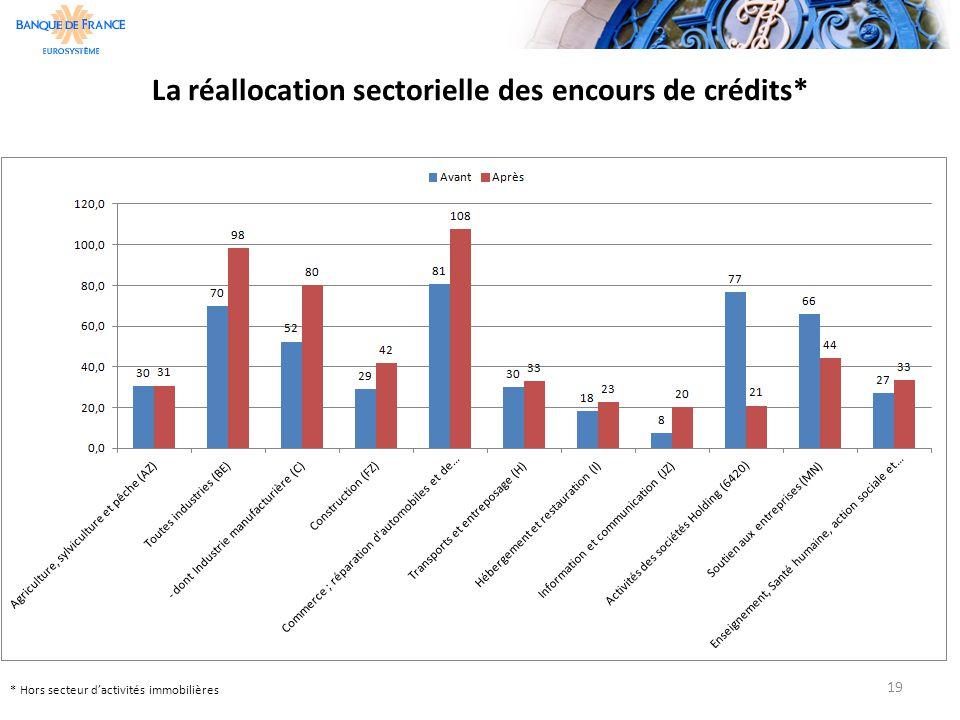 La réallocation sectorielle des encours de crédits* 19 * Hors secteur d'activités immobilières