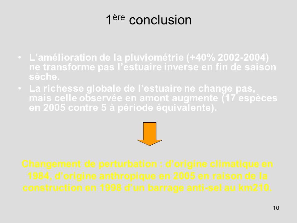 10 1 ère conclusion L'amélioration de la pluviométrie (+40% 2002-2004) ne transforme pas l'estuaire inverse en fin de saison sèche.