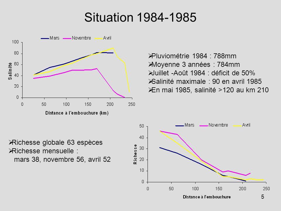 5 Situation 1984-1985  Pluviométrie 1984 : 788mm  Moyenne 3 années : 784mm  Juillet -Août 1984 : déficit de 50%  Salinité maximale : 90 en avril 1985  En mai 1985, salinité >120 au km 210  Richesse globale 63 espèces  Richesse mensuelle : mars 38, novembre 56, avril 52