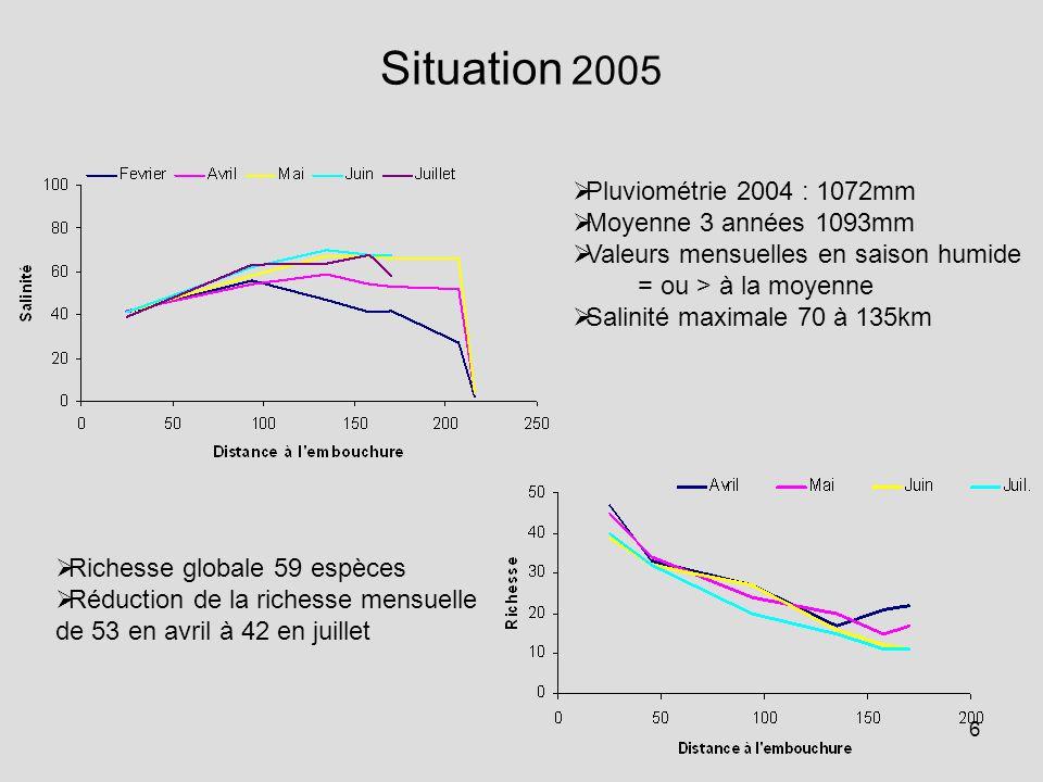 6 Situation 2005  Pluviométrie 2004 : 1072mm  Moyenne 3 années 1093mm  Valeurs mensuelles en saison humide = ou > à la moyenne  Salinité maximale 70 à 135km  Richesse globale 59 espèces  Réduction de la richesse mensuelle de 53 en avril à 42 en juillet