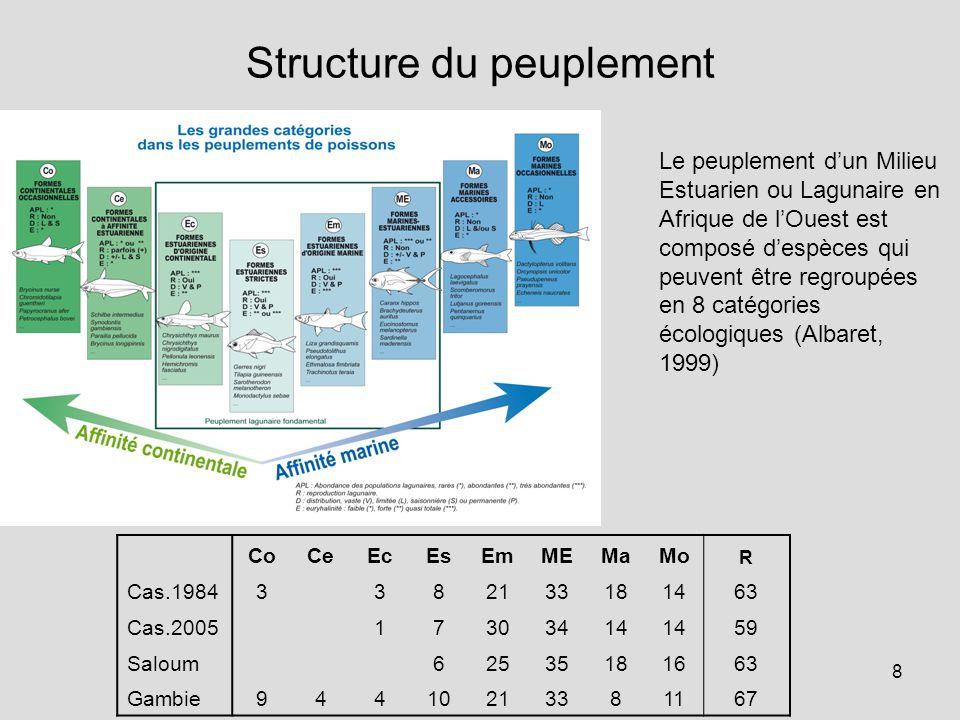 8 Structure du peuplement CoCeEcEsEmMEMaMo R Cas.19843382133181463 Cas.200517303414 59 Saloum62535181663 Gambie94410213381167 Le peuplement d'un Milieu Estuarien ou Lagunaire en Afrique de l'Ouest est composé d'espèces qui peuvent être regroupées en 8 catégories écologiques (Albaret, 1999)