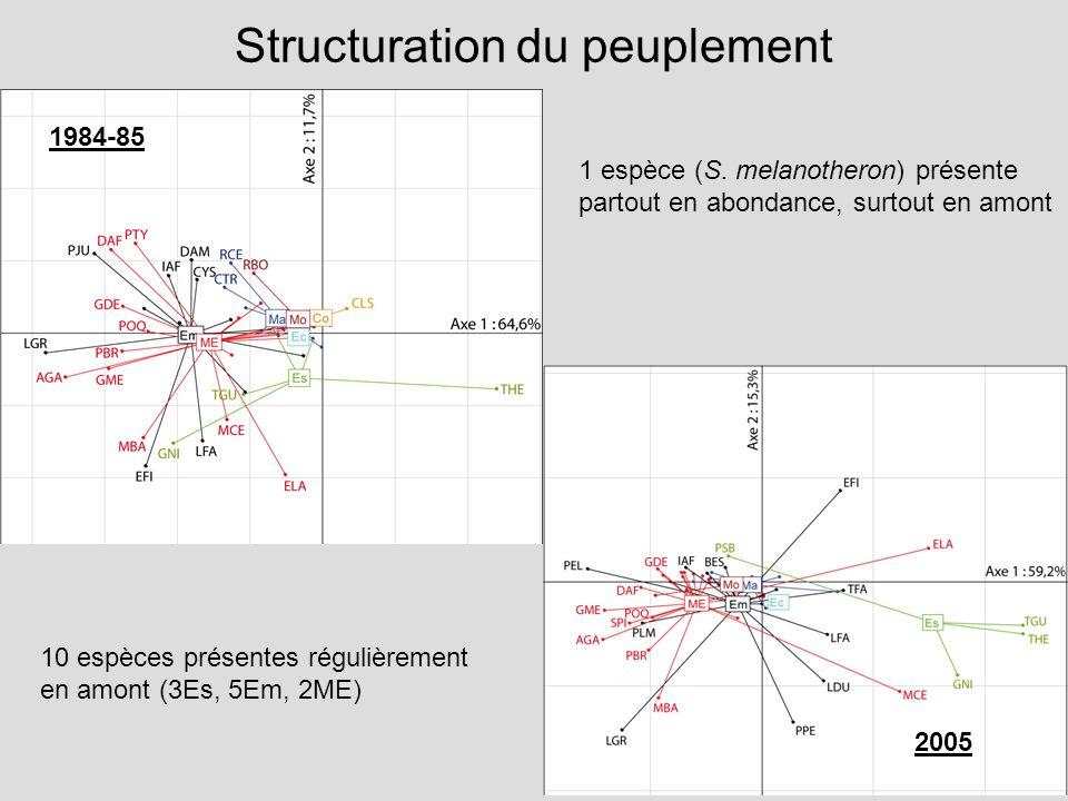 9 Structuration du peuplement 1 espèce (S.