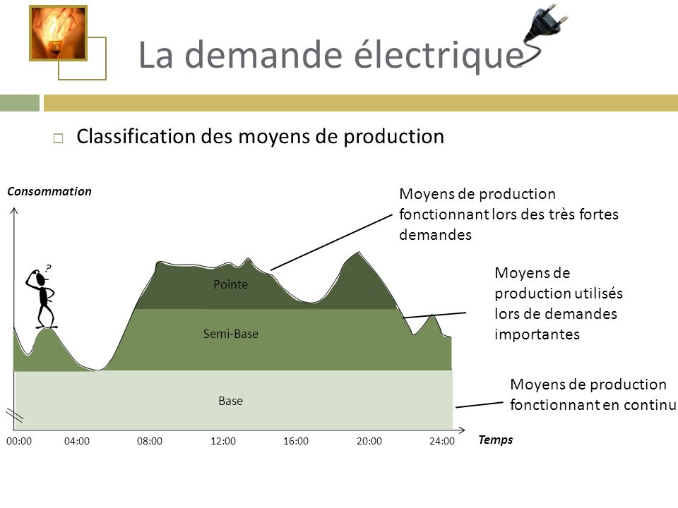 00:0004:0008:0012:0016:0020:0024:00  Classification des moyens de production Moyens de production fonctionnant lors des très fortes demandes Moyens d