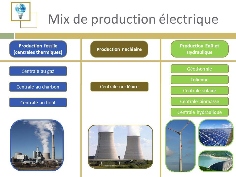 Production fossile (centrales thermiques) Production nucléaire Centrale hydraulique Centrale solaire Eolienne Géothermie Centrale au charbon Centrale