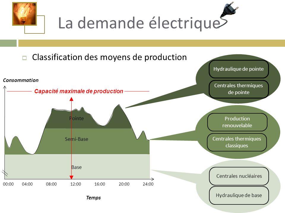  Classification des moyens de production La demande électrique Consommation Temps Centrales thermiques de pointe Centrales nucléaires Centrales therm