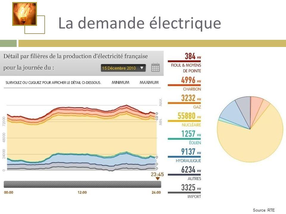 La demande électrique Source: RTE