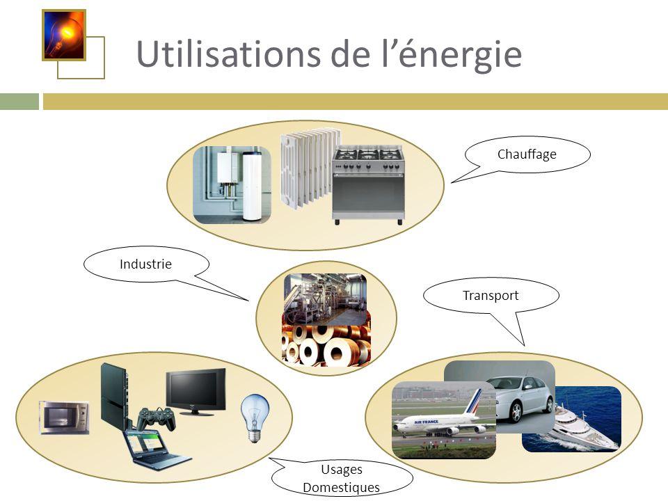 Utilisations de l'énergie Chauffage Industrie Usages Domestiques Transport