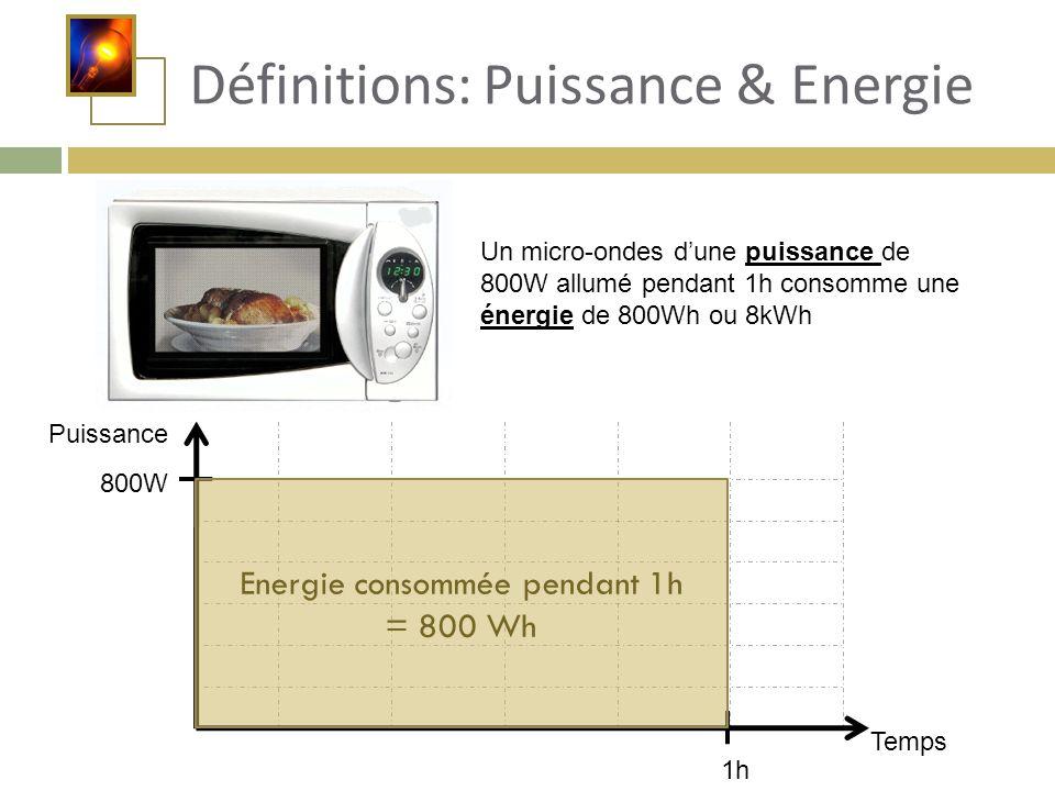 Définitions: Puissance & Energie Un micro-ondes d'une puissance de 800W allumé pendant 1h consomme une énergie de 800Wh ou 8kWh Puissance Temps 800W 1