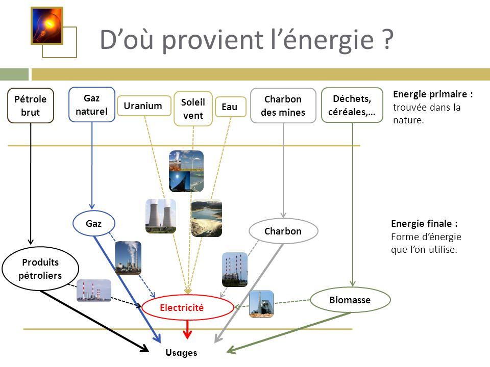 D'où provient l'énergie ? Usages Uranium Soleil vent Eau Pétrole brut Produits pétroliers Gaz naturel Gaz Charbon des mines Déchets, céréales,… Energi