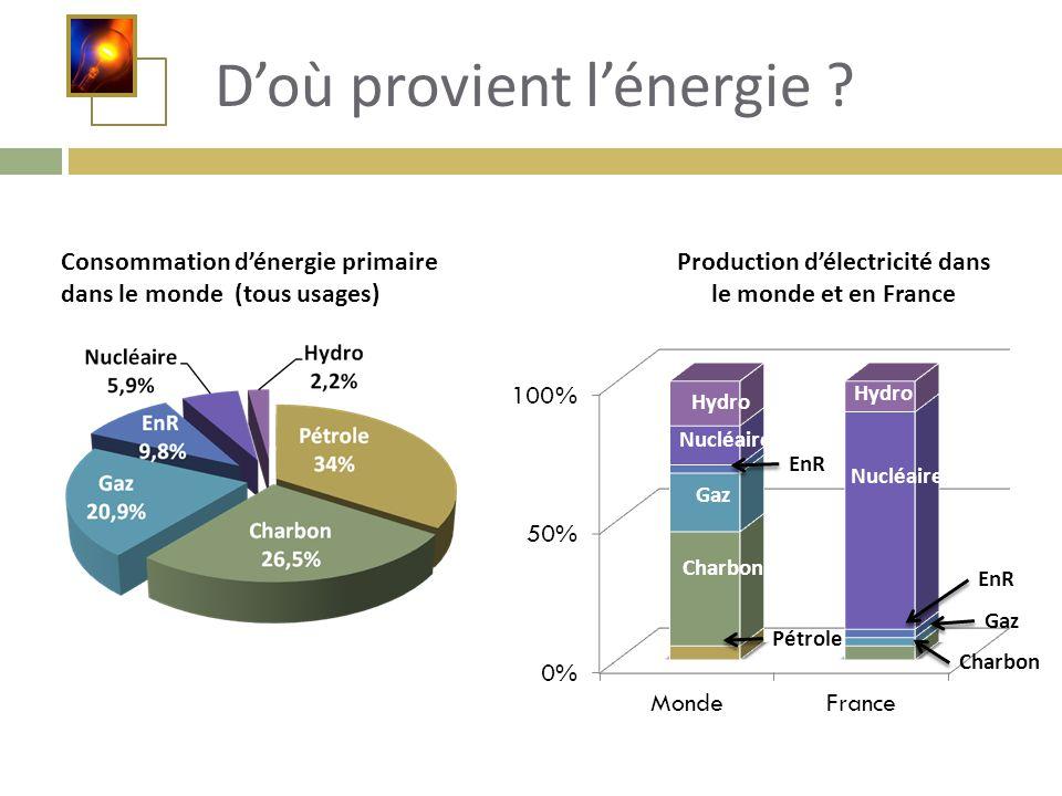 D'où provient l'énergie ? Consommation d'énergie primaire dans le monde (tous usages) Production d'électricité dans le monde et en France Pétrole Char