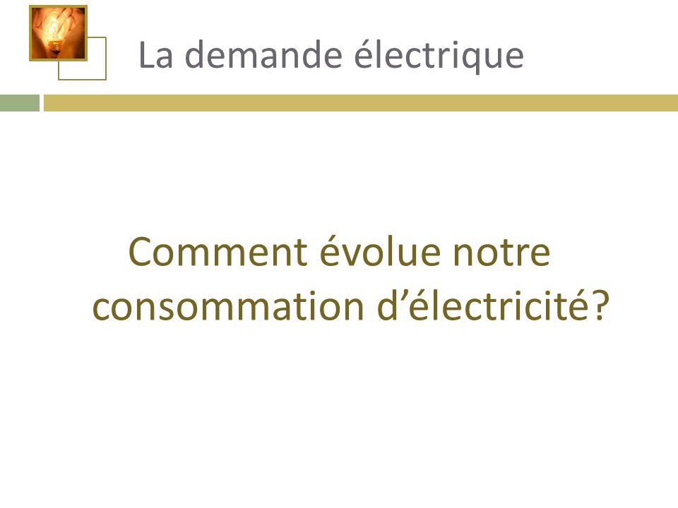 Comment évolue notre consommation d'électricité? La demande électrique