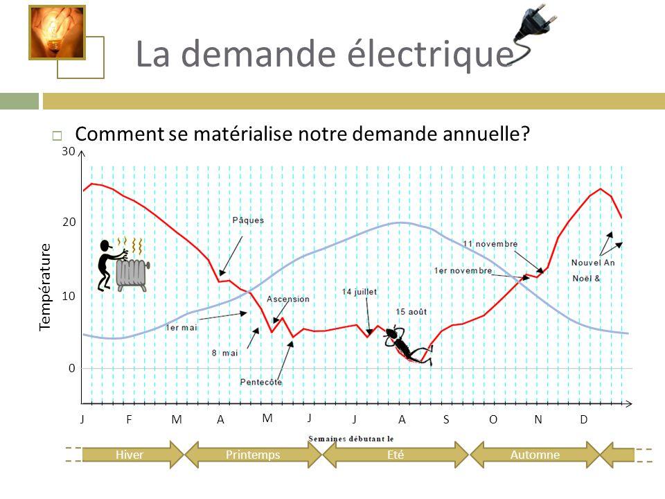 Comment se matérialise notre demande annuelle? PrintempsEtéAutomne Hiver JFMA MJ JASOND 0 10 20 30 Température La demande électrique
