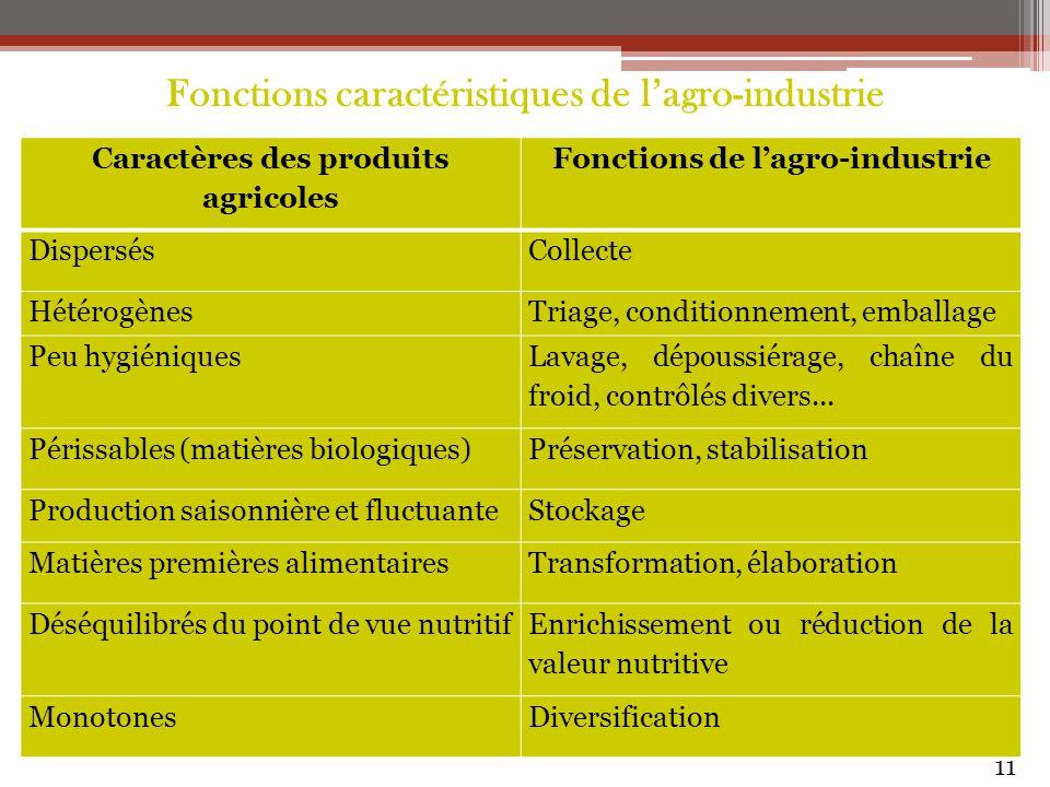 Fonctions caractéristiques de l'agro-industrie 11 Caractères des produits agricoles Fonctions de l'agro-industrie DispersésCollecte HétérogènesTriage,