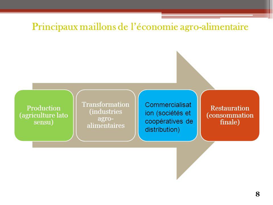  Dans les pays développés donc, l'économie agro-alimentaire présente un caractère relativement homogène.