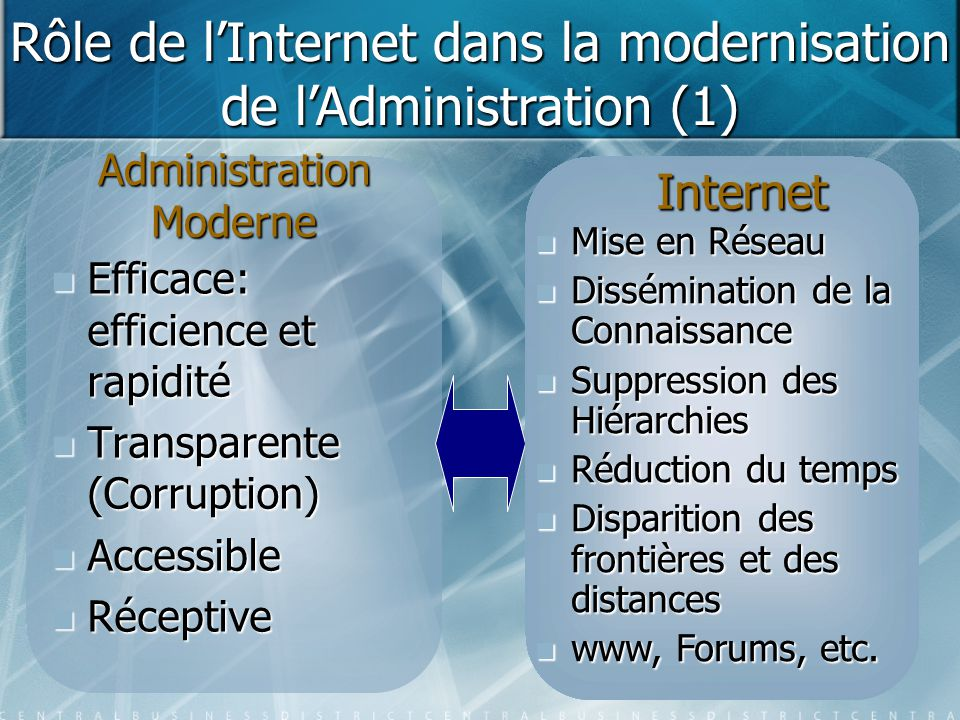 Administration Moderne Efficace: efficience et rapidité Efficace: efficience et rapidité Transparente (Corruption) Transparente (Corruption) Accessibl