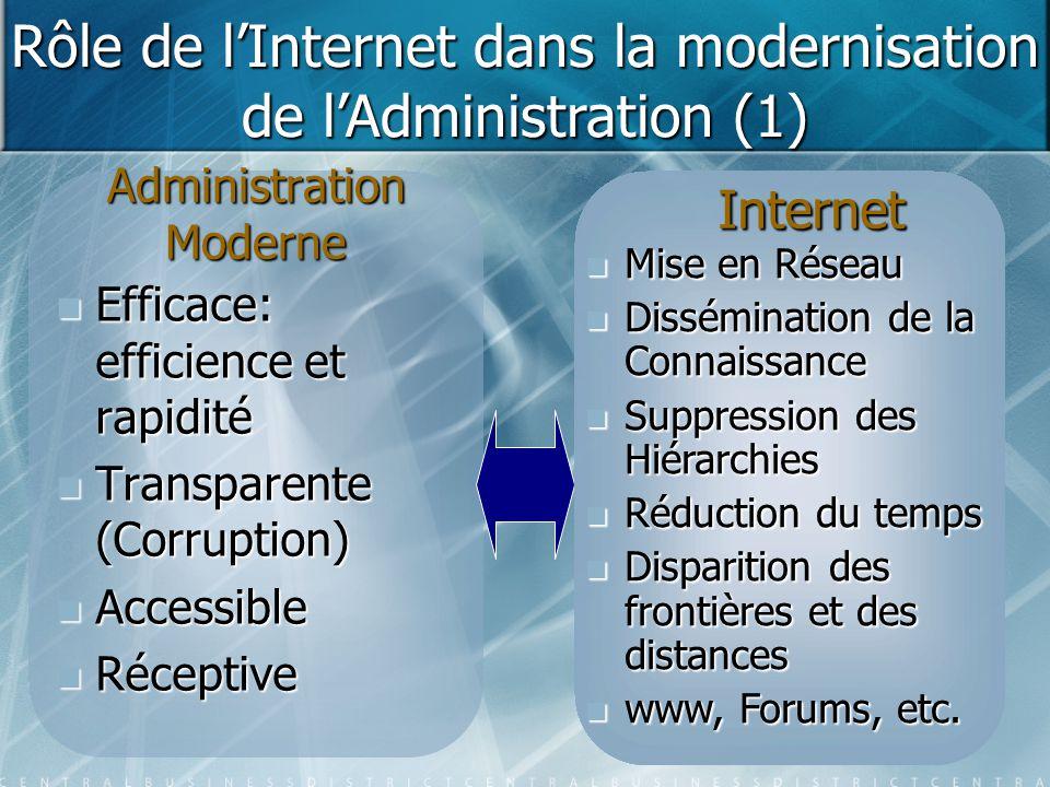 Rôle de l'Internet dans la Modernisation de l'Administration (2) Des services publics accessibles par n'importe qui, n'importe quand et de n'importe où: 24/7 : Par exemple …..