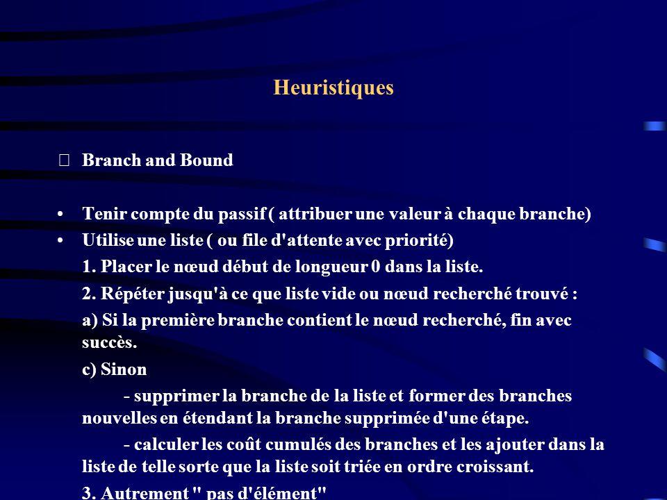Heuristiques Branch and Bound : Exemple Pour la sortie du labyrinthe, On cumule les distances des branches parcourues.
