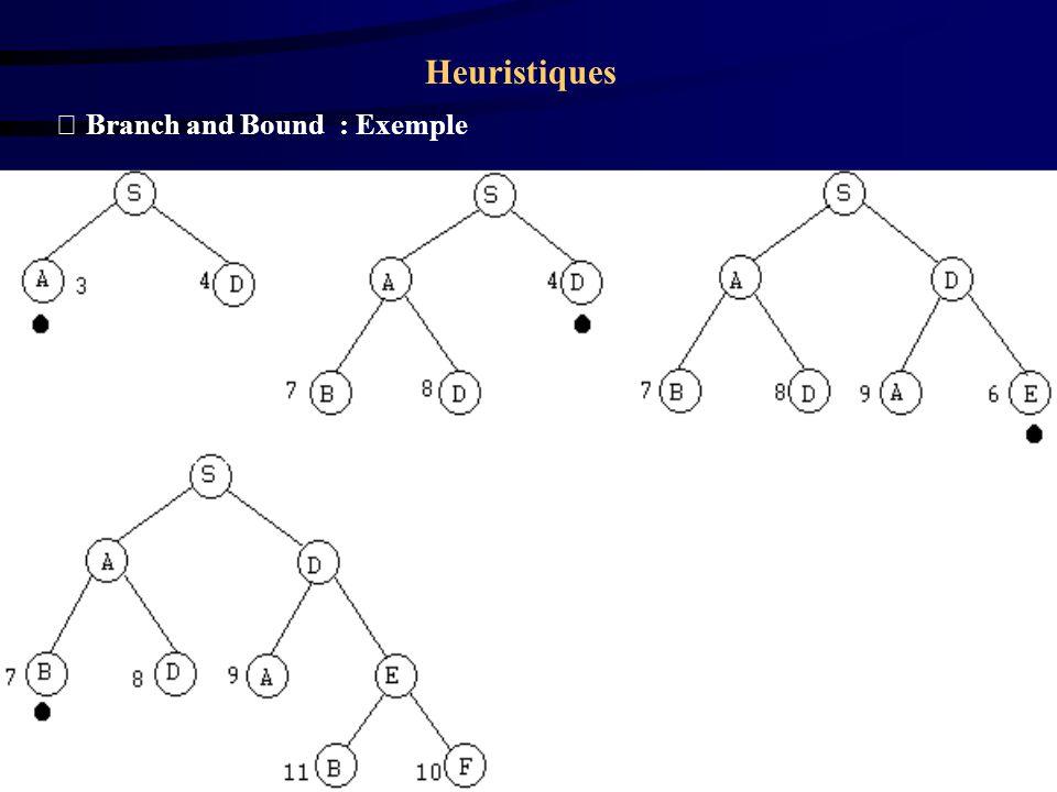 Heuristiques Branch and Bound avec sous-estimations Tenir compte du passif et de l estimation restante.
