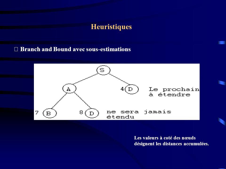 Heuristiques Branch and Bound avec programmation dynamique 1.