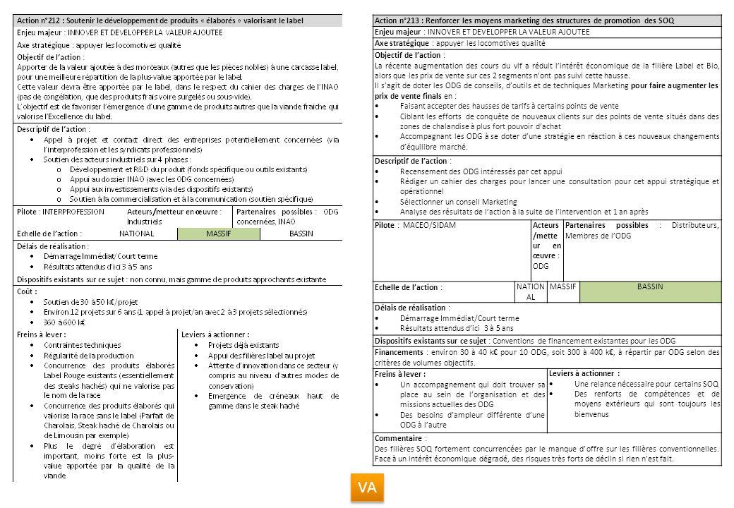 Action n°213 : Renforcer les moyens marketing des structures de promotion des SOQ Enjeu majeur : INNOVER ET DEVELOPPER LA VALEUR AJOUTEE Axe stratégiq