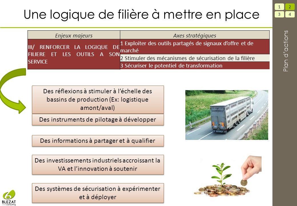 Des réflexions à stimuler à l'échelle des bassins de production (Ex: logistique amont/aval) Des instruments de pilotage à développer Des investissemen