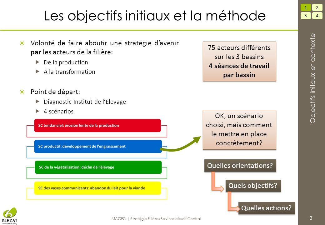 Les objectifs initiaux et la méthode  Volonté de faire aboutir une stratégie d'avenir par les acteurs de la filière:  De la production  A la transf