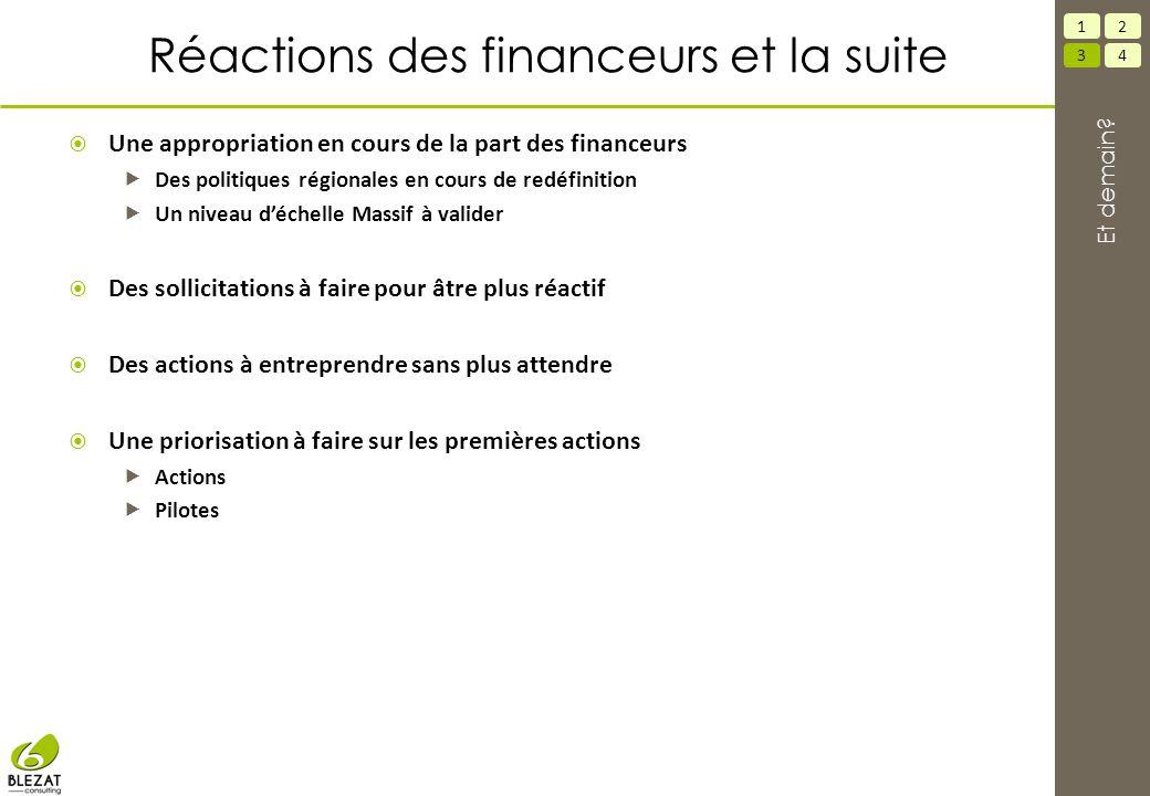 Réactions des financeurs et la suite  Une appropriation en cours de la part des financeurs  Des politiques régionales en cours de redéfinition  Un