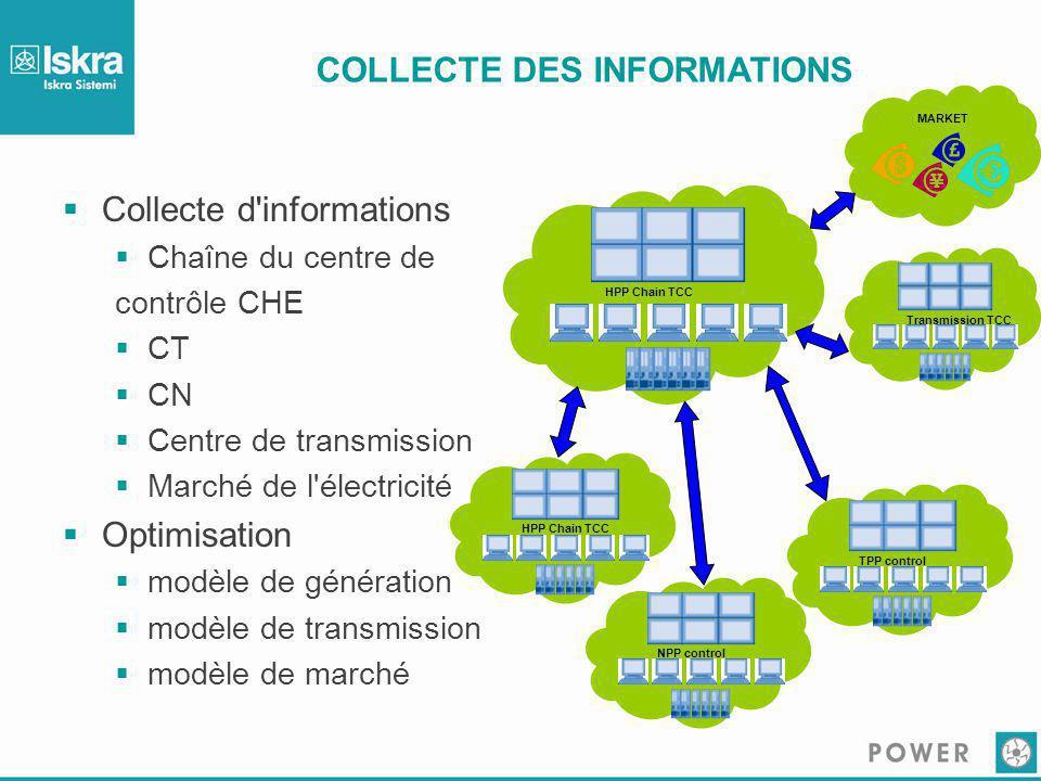 COLLECTE DES INFORMATIONS  Collecte d'informations  Chaîne du centre de contrôle CHE  CT  CN  Centre de transmission  Marché de l'électricité 