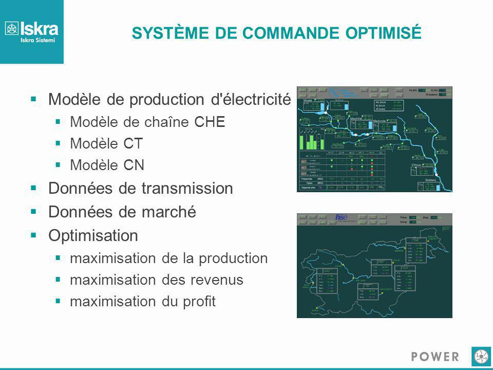 SYSTÈME DE COMMANDE OPTIMISÉ  Modèle de production d'électricité  Modèle de chaîne CHE  Modèle CT  Modèle CN  Données de transmission  Données d