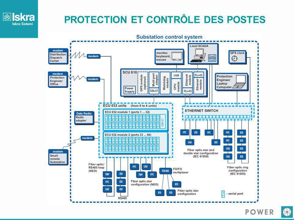 PROTECTION ET CONTRÔLE DES POSTES