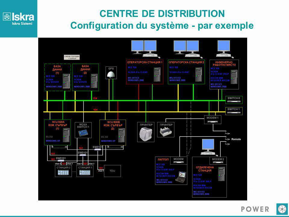CENTRE DE DISTRIBUTION Configuration du système - par exemple Server room