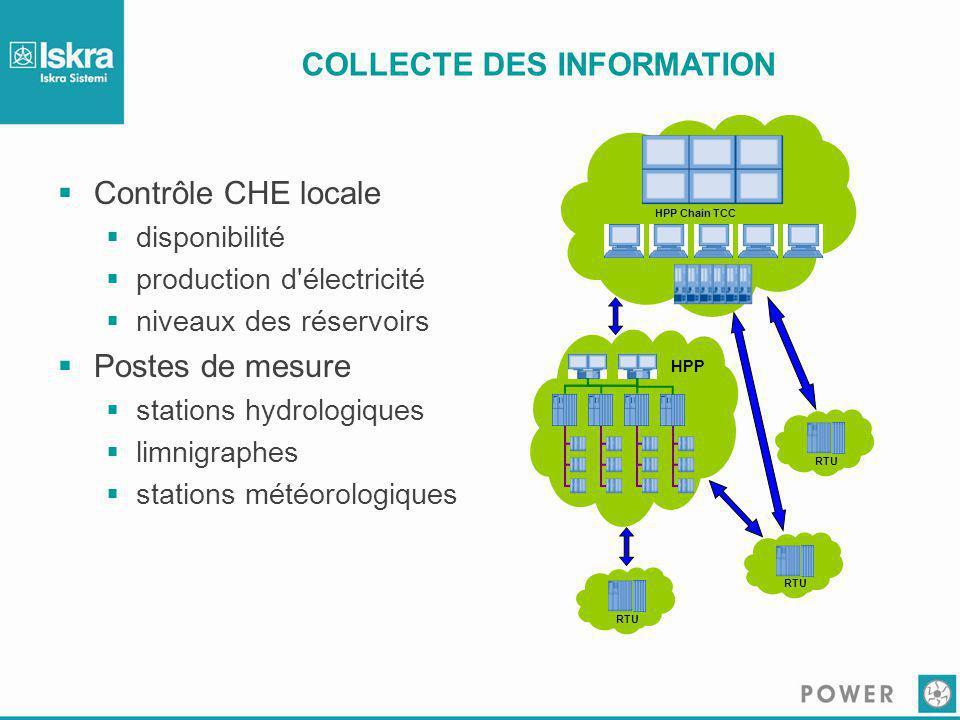 COLLECTE DES INFORMATION  Contrôle CHE locale  disponibilité  production d'électricité  niveaux des réservoirs  Postes de mesure  stations hydro