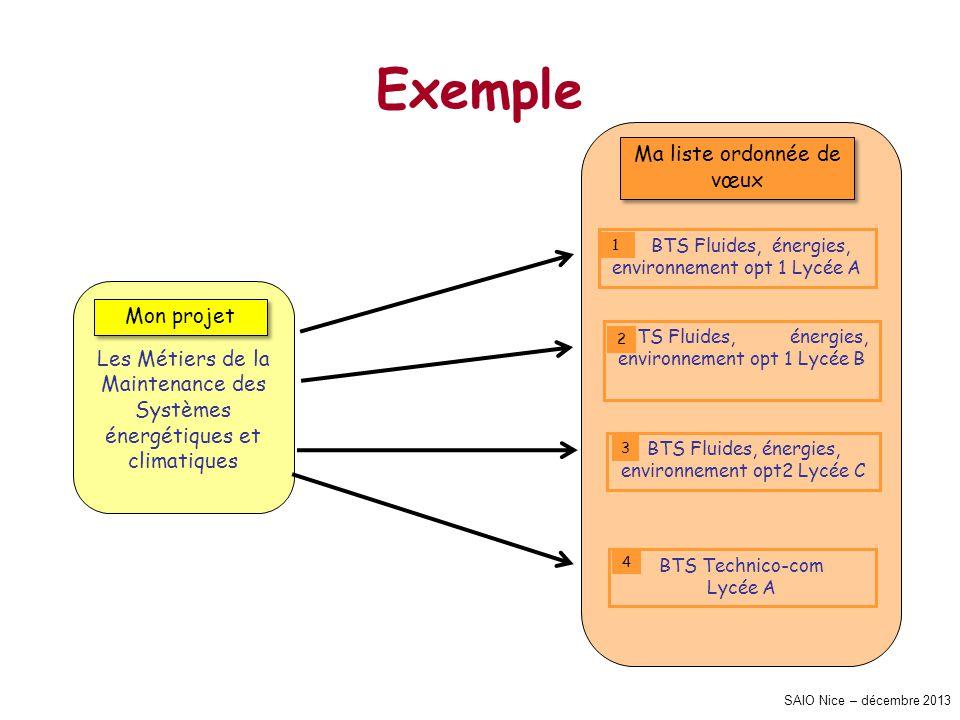 SAIO Nice – décembre 2013 Exemple Les Métiers de la Maintenance des Systèmes énergétiques et climatiques Mon projet Ma liste ordonnée de vœux BTS Flui