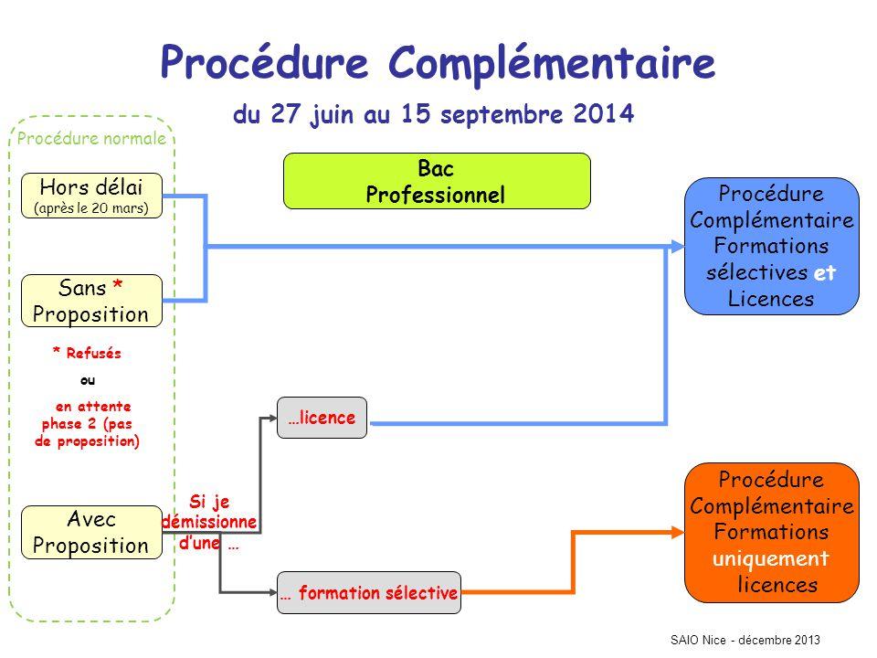 Procédure normale SAIO Nice - décembre 2013 Procédure Complémentaire Hors délai (après le 20 mars) Sans * Proposition Avec Proposition Procédure Compl