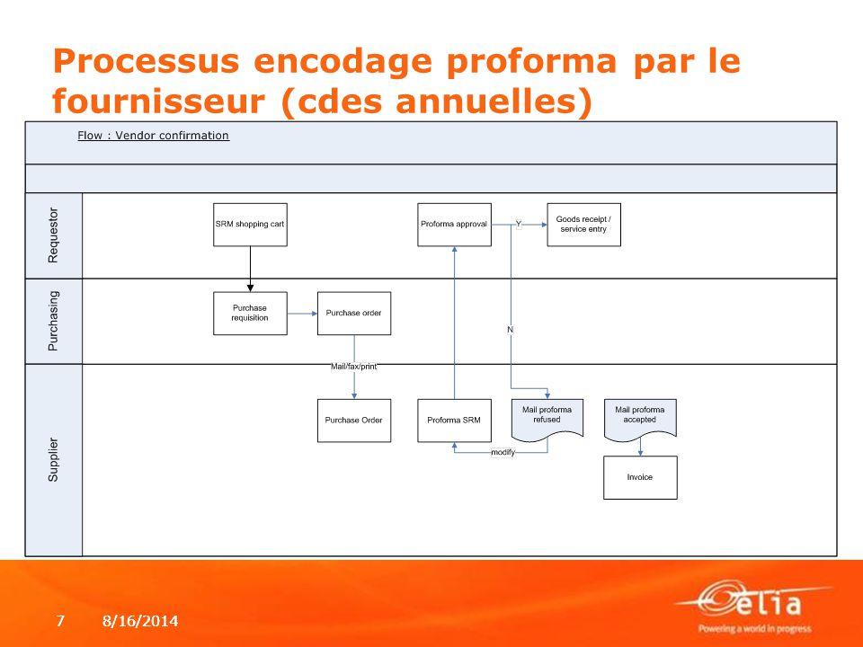 8/16/20147 7 Processus encodage proforma par le fournisseur (cdes annuelles)