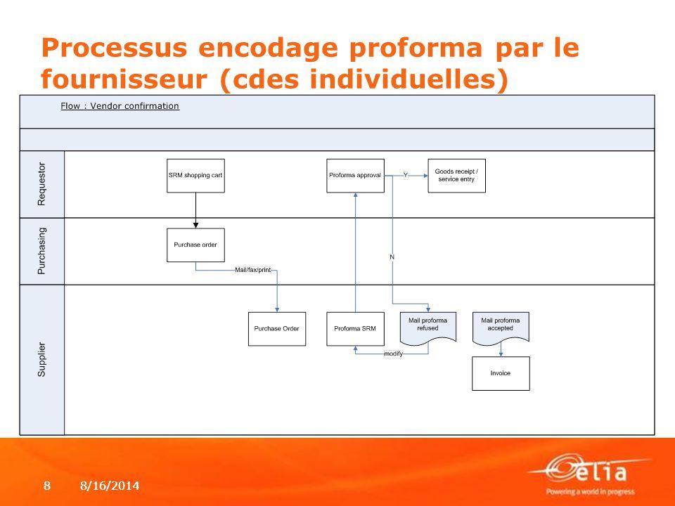 8/16/20148 8 Processus encodage proforma par le fournisseur (cdes individuelles)