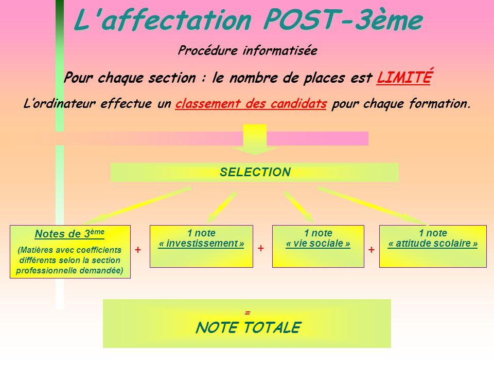 L'affectation POST-3ème SELECTION 1 note « investissement » 1 note « vie sociale » = NOTE TOTALE + + + 1 note « attitude scolaire » Procédure informat